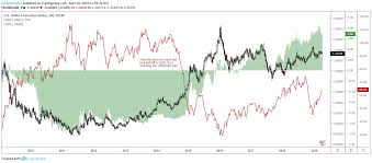 Chart Of Us Dollar Vs Canadian Dollar Usd Cad Yield Is More Attractive Than Ever Seeking Alpha
