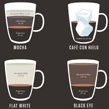 Espresso Drink Chart Espresso Drinks Infographic Espresso Chart Kopepulsar