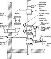 different fire sprinkler systems wet vs dry others plumbing  khalifeh associates offers fire sprinkler design services in los angeles and provides code compliant automatic fire protection system to a building