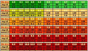 free blood sugar chart 05