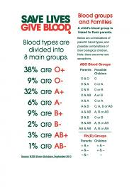 parent blood types chart inheritance of blood groups new zealand blood service