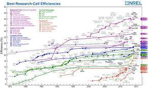 Perovskite Solar Cell Efficiency Chart Nrel Solar Cell Efficiency Chart Solar Panel Efficiency