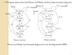How To Reset A Vending Machine Inspiration TOPIC Finite State MachineFSM And Flow Tables UNIT 48 Modeling