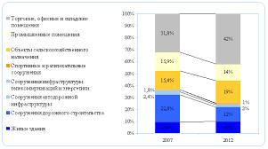 Отчет по производственной практике на примере завода  Структура рынка металлоконструкций по сегментам потребления в 2007 г и в 2012 г