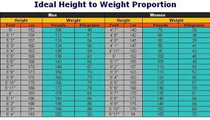Height To Weight Ratio Healthy Habits To Manage Weight