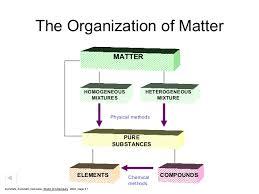 Organization Of Matter Flow Chart Ch 2 Classification Of Matter Ppt