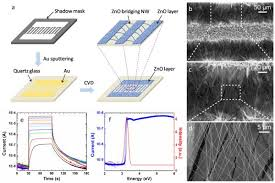 progress toward nanowire device assembly technology intechopen a schematic process flow of the single step fabrication of zno bridging nanowires