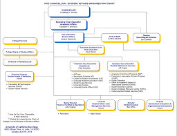 Student Life Org Chart What Are Organizational Hierarchies Kuali Build