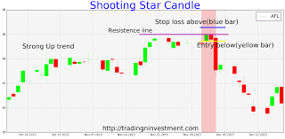 Shooting Star Candlestick Shooting Star Candle Is A Bearish