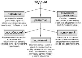 Реферат Предмет метод задачи и функции гражданского права Система гражданского права