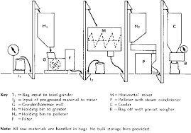 process flow diagram rice mill the wiring diagram original small scale manufacture of compound animal feed 9 wiring diagram
