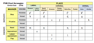 Otherwise, phonetic symbols may not display correctly. Speech Language Therapy