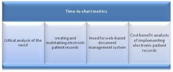 Psychiatry Clinic Transcription Services