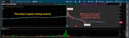 After Hours Trading Charts Starbucks Tanks By 6 After Dismal Earnings Investing Com