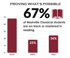 Tnready Results 2016 2017 Nashville Classical Charter School