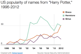 Harry Potter Related Baby Names 1996 2012 Video