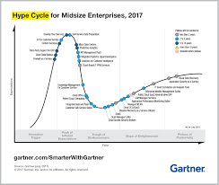 Gartner Chart 2017 Top Trends From The Gartner Hype Cycle For Midsize