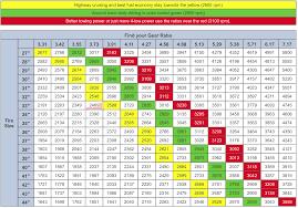 2006 Jeep Liberty Tire Size Chart Jeep Tj Regear Chart Jeep Jeep Tj Fuel Economy