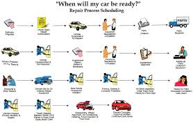 Body Shop Work Flow Chart Our Body Repair Shop Specializing In Fixing The