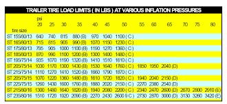 Trailer Tire Load Range Chart Tire Load Capacity Per Itp Polaris Ranger Forum