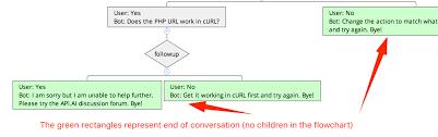 How To Create Flowcharts For Dialogflow Api Ai Chatbots