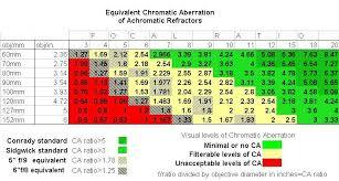 Ca Chart Chromatic Aberration Chart Refractors Cloudy Nights