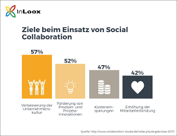 Mit Social Learning Esns Und Social Collaboration Zum