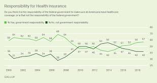 Healthcare System Gallup Historical Trends