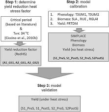 Flowchart Illustrating Heat Stress Reduction Function