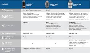 Garbage Disposal Comparison Chart Disposal Replacement Guide Insinkerator Us