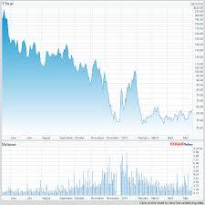 Ugaz Quote Magnificent Tvix Stock Chart Best Of Stock Quote For Apple Unique Apple Stock