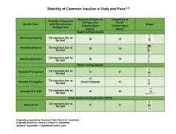 Insulin Chart Insulin Stability Charts