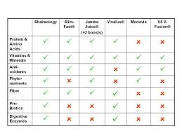 Shakeology Comparison Chart Shakeology Really Works Here Is Why Fit 4 Life Fitness