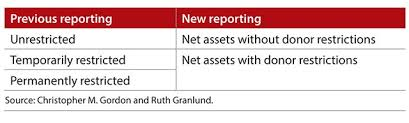 Sample Small Church Chart Of Accounts Simplifying Adoption Of Nfp Financial Reporting Standard