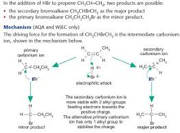 Alkene Addition Reactions Chart Alkenes Chemistry A Level Revision