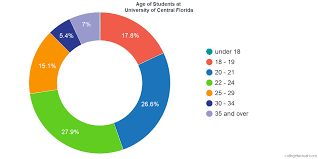 Ucf Acceptance Chart University Of Central Florida Diversity Racial Demographics