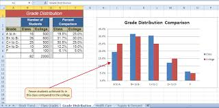 Excel Distribution Chart Presenting Data With Charts