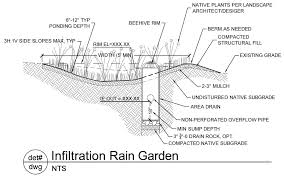 Small Picture Rain Garden Design Examples Perfect Home and Garden Design