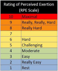 Rate Of Perceived Exertion Chart The Use Of Rpe In Team Sports Simplifaster