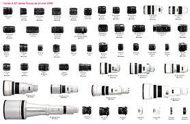 Canon Eos System Chart Canon Eos 50 E Eos Elan Ii E Eos 55 P Index Page