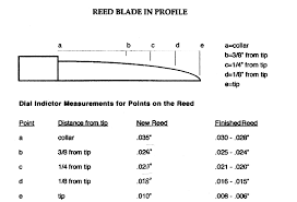 Oboe Shaper Tip Chart Barry Blogs Expensive Profilers A Waste Of Money