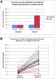 Prolactin Level Chart Effects Of Short And Long Term Risperidone Treatment On