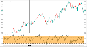 How To Trade Oil Crude Oil Trading Strategies Tips