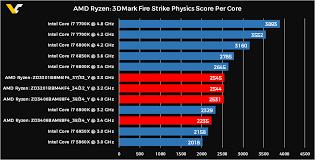Amd Ryzen 1700x 1600x 1300 Benchmarks Leaked Faster Per