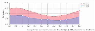 Lima Peru Climate Chart Climate And Average Monthly Weather In Lima Provincia De