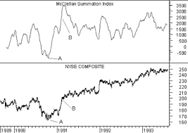 Mcclellan Summation Index