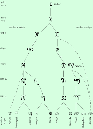 Ancient Scripts: Brahmi