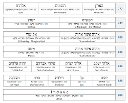 Bible Numerics Chart Hebrew And Greek Alphabet And Numerical Values Divisions