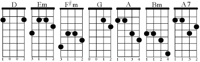 Em Mandolin Chord Charts Mandolin Chords In The Key Of D Craypoe Com 2001