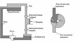 Теплові машини ua textreferat com В даний час використовується безліч теплових машин Розглянемо два теплових двигуни це паровий і внутрішнього згоряння